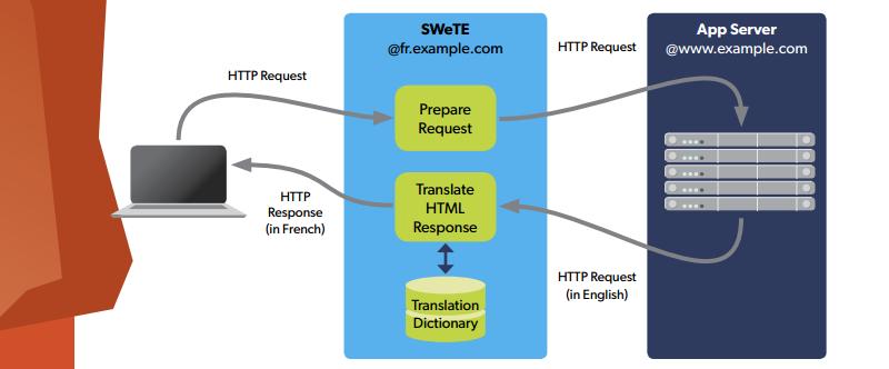 translation proxy 1